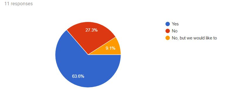 Graph from Google Forms